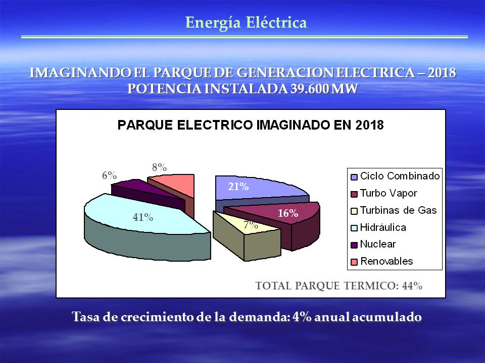 Tasa de crecimiento de la demanda: 4% anual acumulado