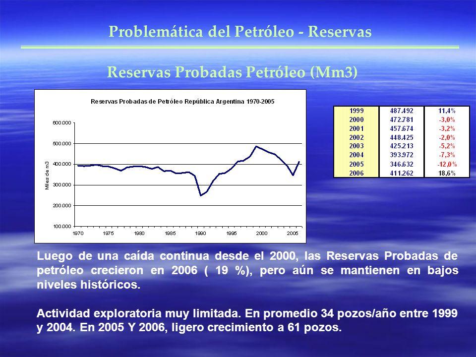 Problemática del Petróleo - Reservas Reservas Probadas Petróleo (Mm3)