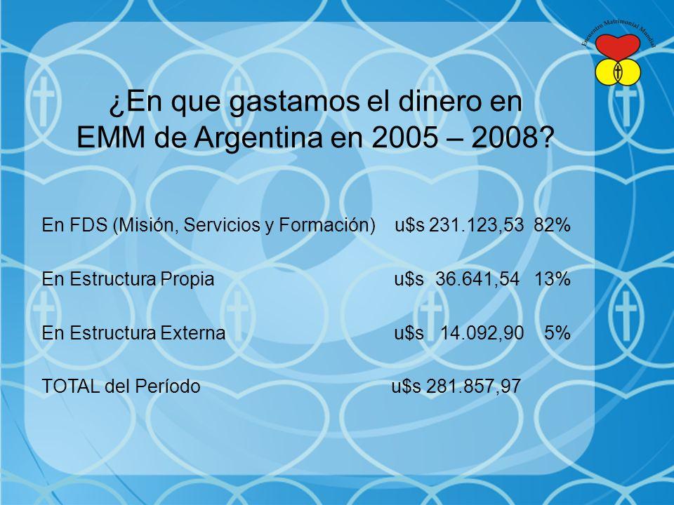 ¿En que gastamos el dinero en EMM de Argentina en 2005 – 2008
