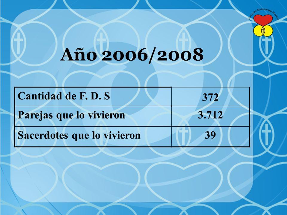 Año 2006/2008 Cantidad de F. D. S 372 Parejas que lo vivieron 3.712
