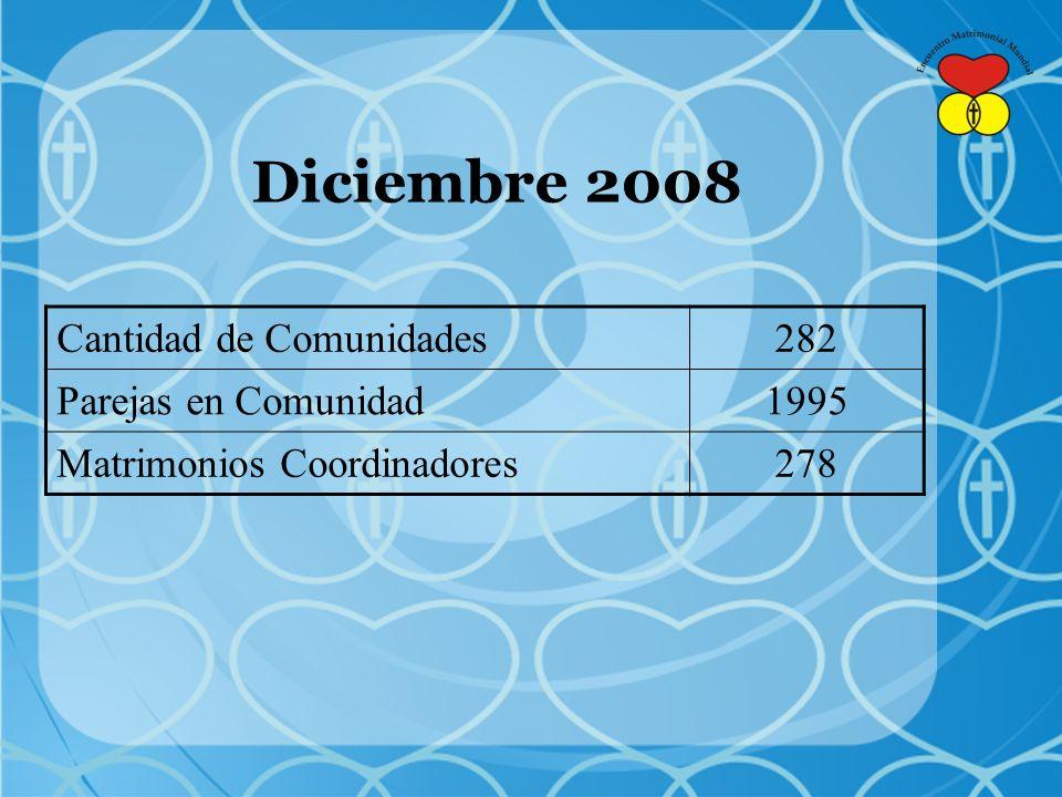Diciembre 2008 Cantidad de Comunidades 282 Parejas en Comunidad 1995