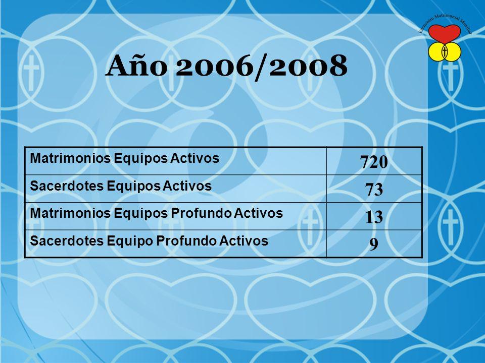 Año 2006/2008 720 73 13 9 Matrimonios Equipos Activos