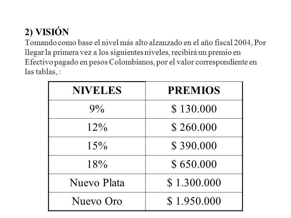 NIVELES PREMIOS 9% $ 130.000 12% $ 260.000 15% $ 390.000 18% $ 650.000
