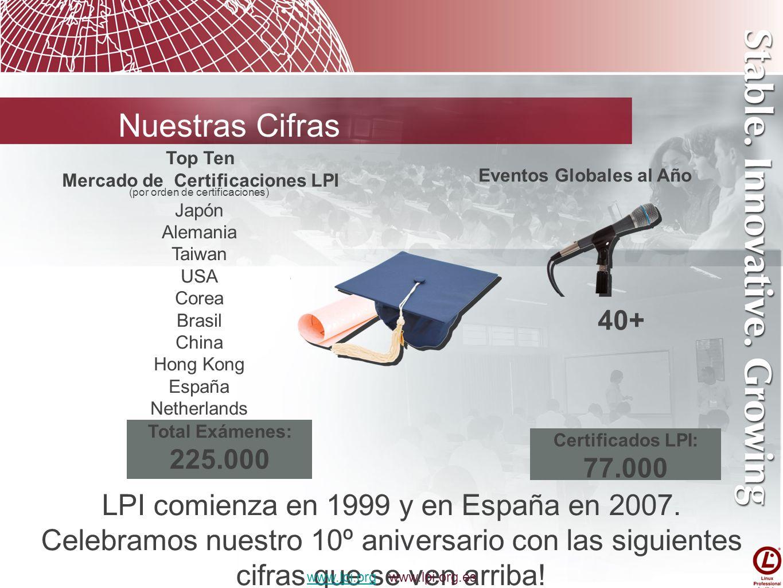 Mercado de Certificaciones LPI Eventos Globales al Año