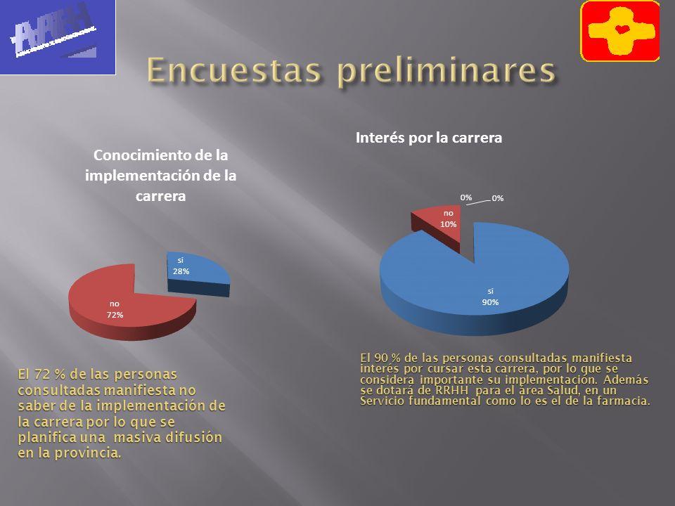 Encuestas preliminares