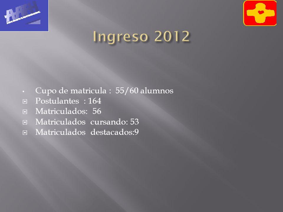 Ingreso 2012 Cupo de matricula : 55/60 alumnos Postulantes : 164