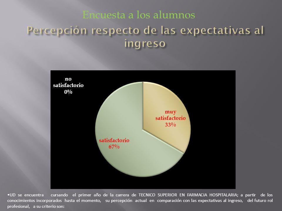 Percepción respecto de las expectativas al ingreso