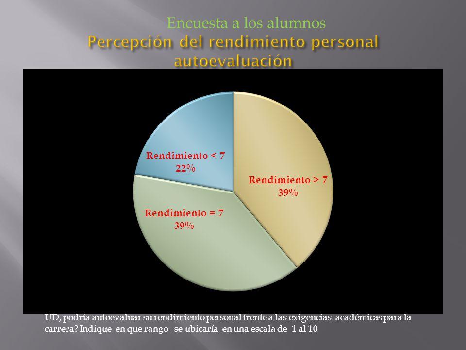 Percepción del rendimiento personal autoevaluación