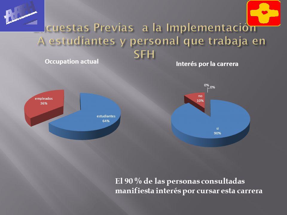 Encuestas Previas a la Implementación A estudiantes y personal que trabaja en SFH
