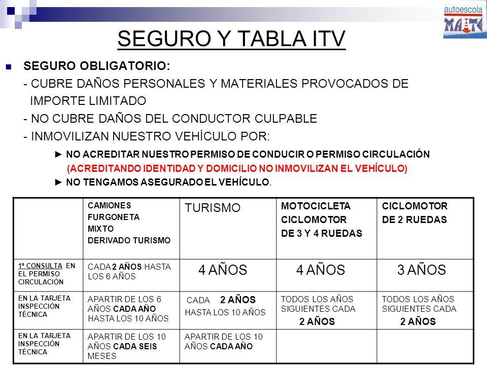 SEGURO Y TABLA ITV 3 AÑOS SEGURO OBLIGATORIO: