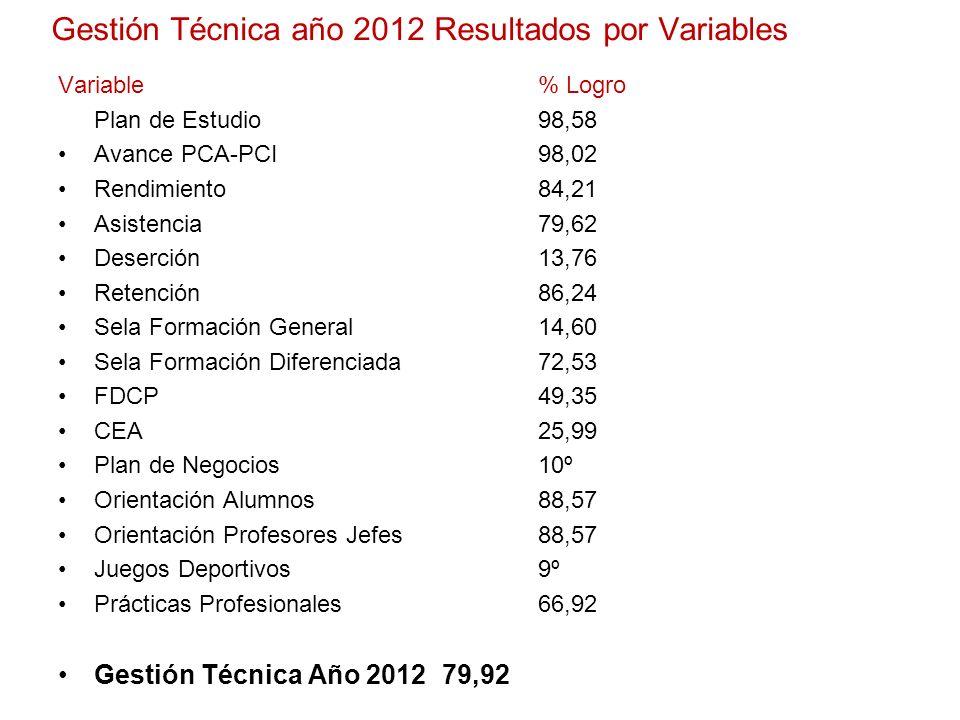 Gestión Técnica año 2012 Resultados por Variables