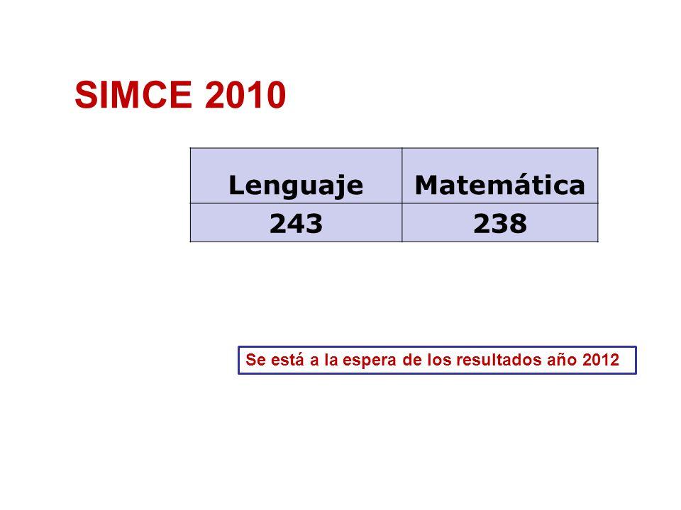 SIMCE 2010 Lenguaje Matemática 243 238