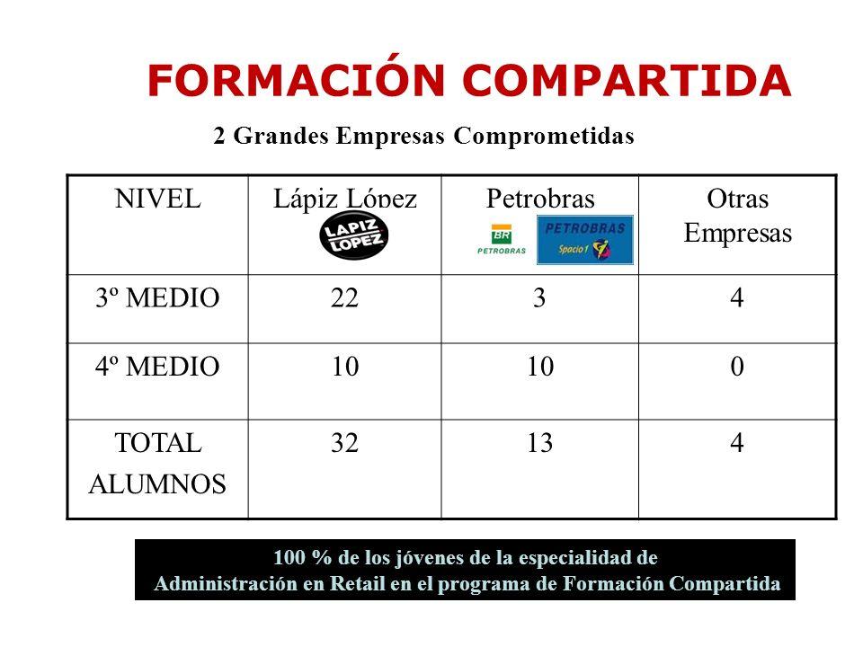 FORMACIÓN COMPARTIDA NIVEL Lápiz López Petrobras Otras Empresas