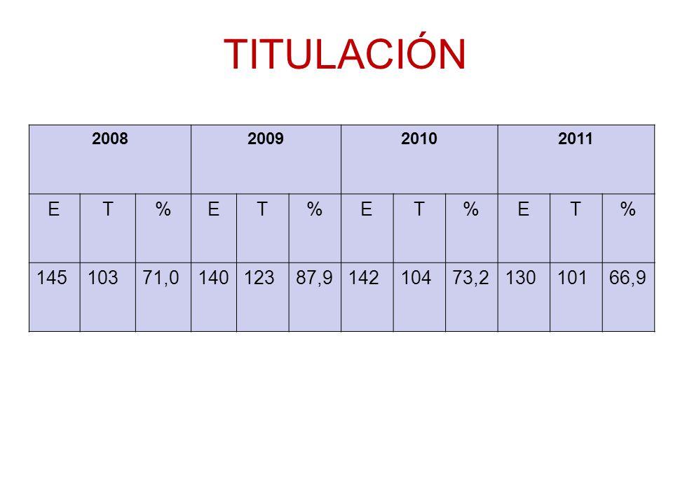 TITULACIÓN 2008 2009 2010 2011 E T % 145 103 71,0 140 123 87,9 142 104 73,2 130 101 66,9