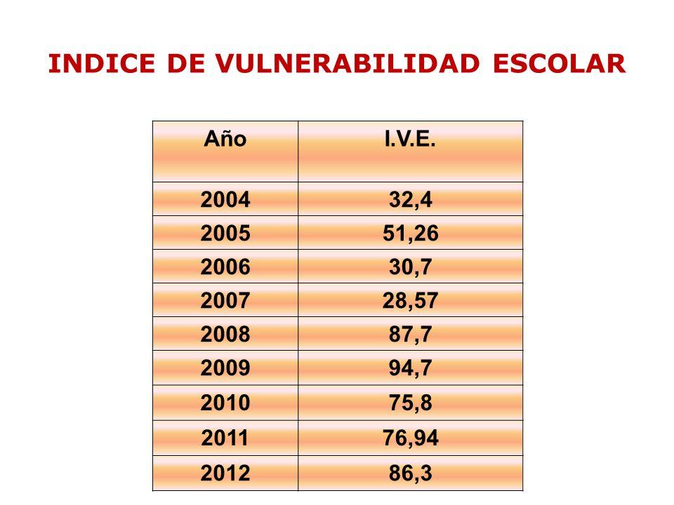 INDICE DE VULNERABILIDAD ESCOLAR