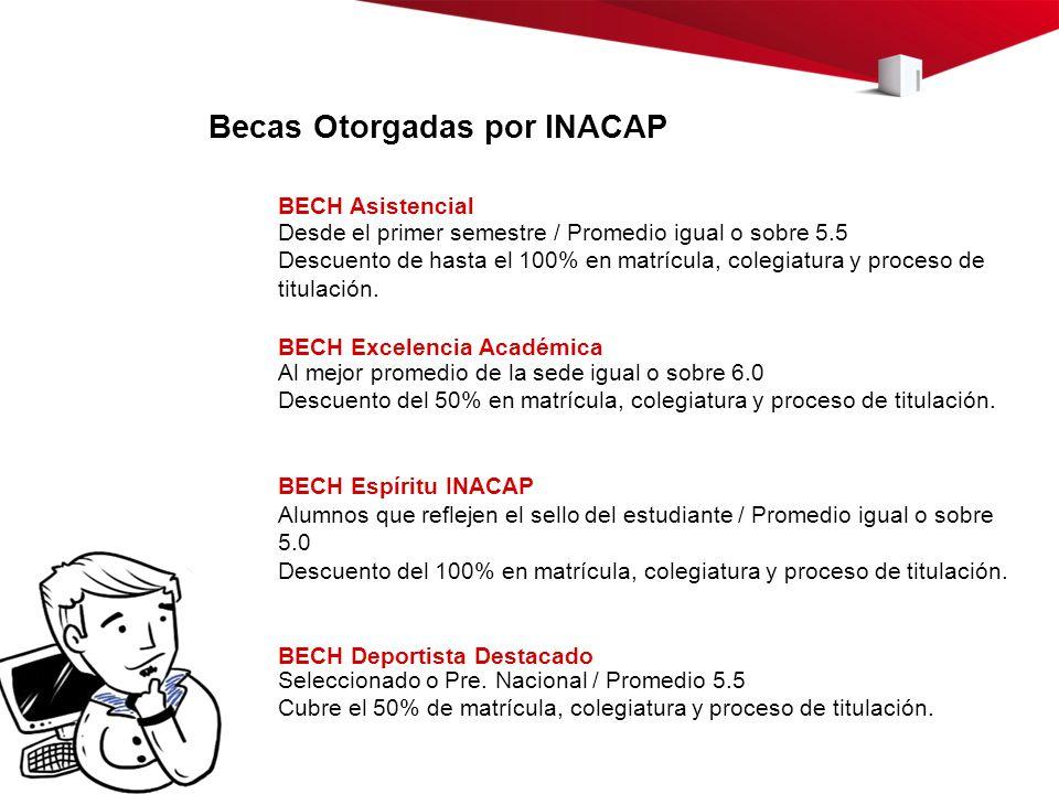 Becas Otorgadas por INACAP