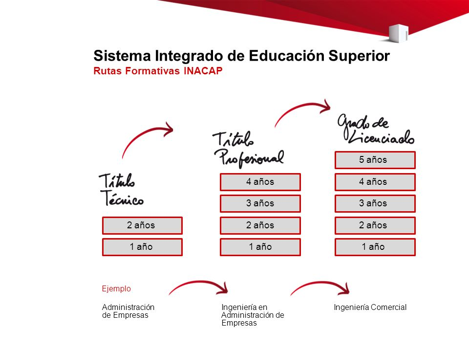 Sistema Integrado de Educación Superior