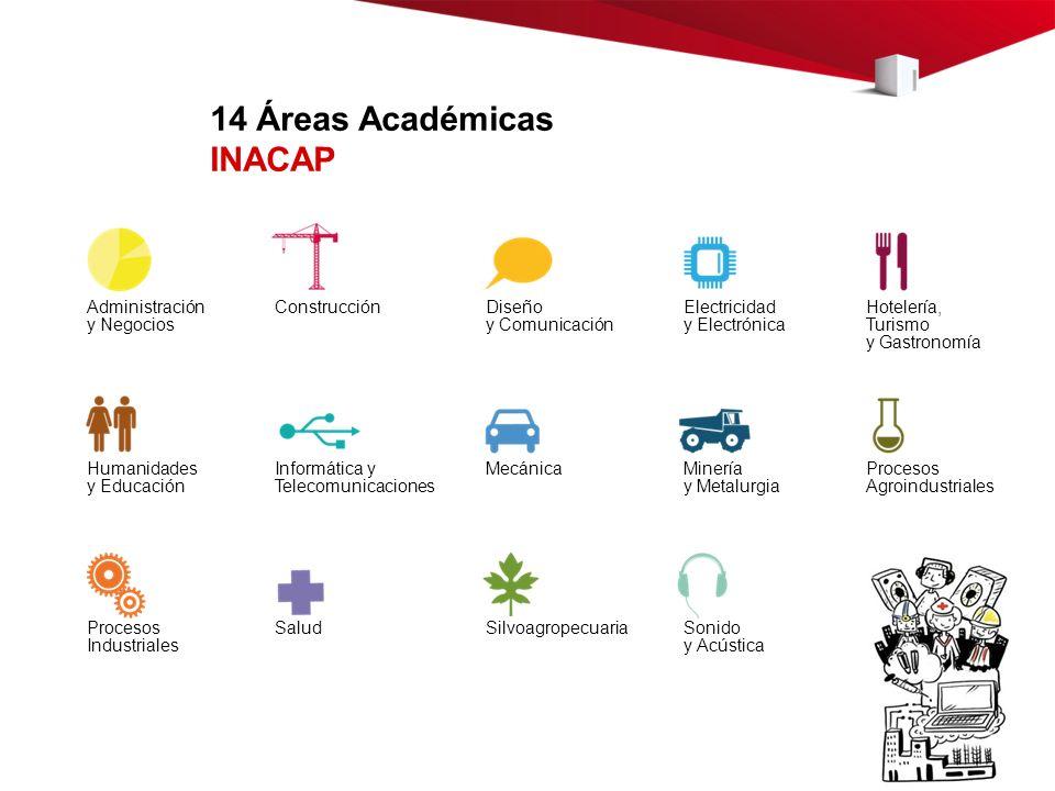14 Áreas Académicas INACAP Administración y Negocios Construcción