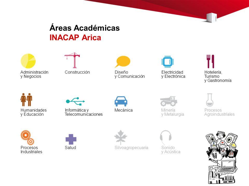 Áreas Académicas INACAP Arica Administración y Negocios Electricidad