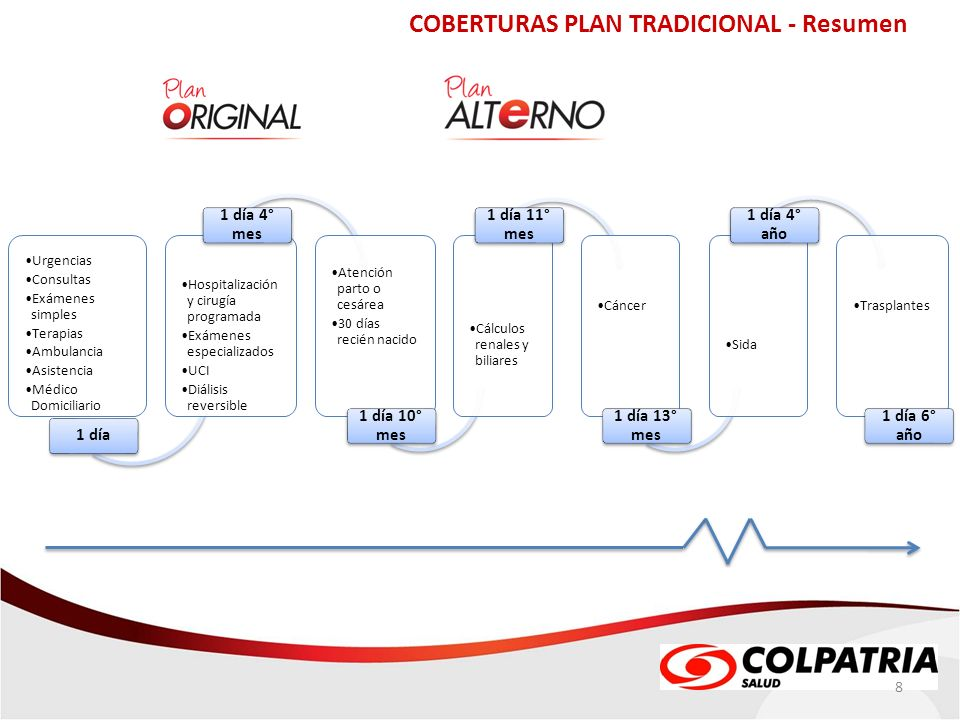 COBERTURAS PLAN TRADICIONAL - Resumen