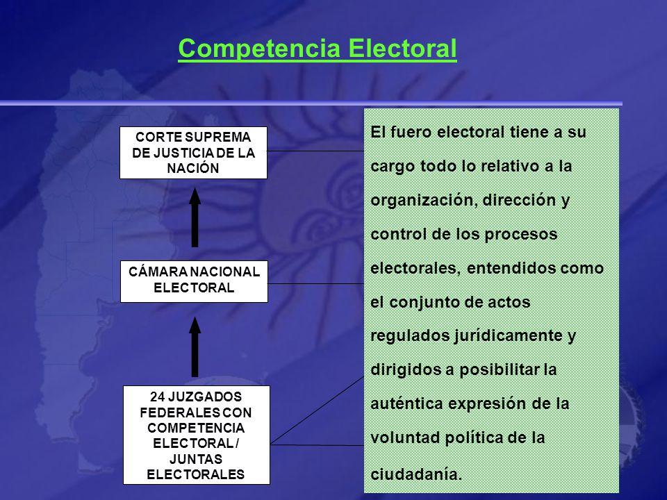 Competencia Electoral