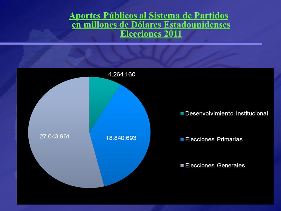 29/03/2017 Aportes Públicos al Sistema de Partidos en millones de Dólares Estadounidenses Elecciones 2011.