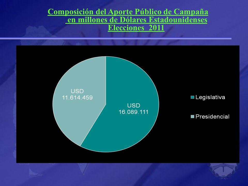 Composición del Aporte Público de Campaña en millones de Dólares Estadounidenses Elecciones 2011