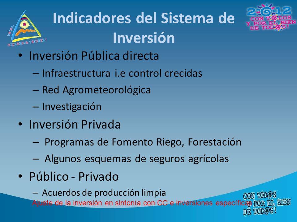 Indicadores del Sistema de Inversión