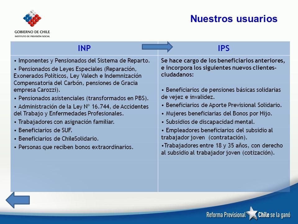 Nuestros usuarios INP IPS