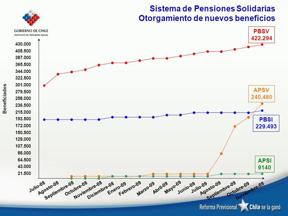 Sistema de Pensiones Solidarias Otorgamiento de nuevos beneficios