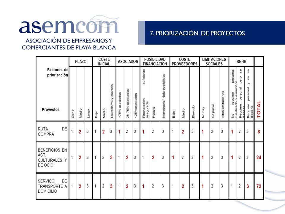 7. PRIORIZACIÓN DE PROYECTOS