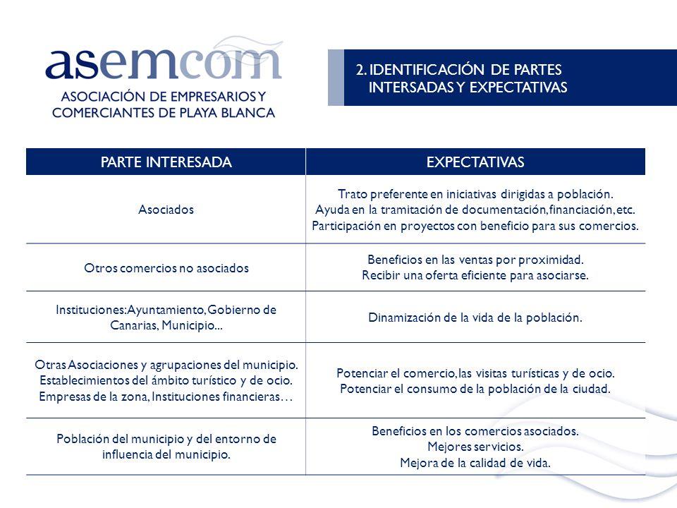 2. IDENTIFICACIÓN DE PARTES INTERSADAS Y EXPECTATIVAS PARTE INTERESADA