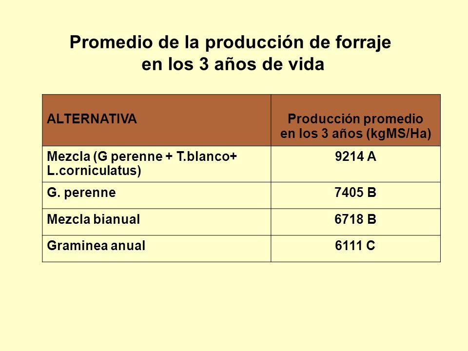 Promedio de la producción de forraje