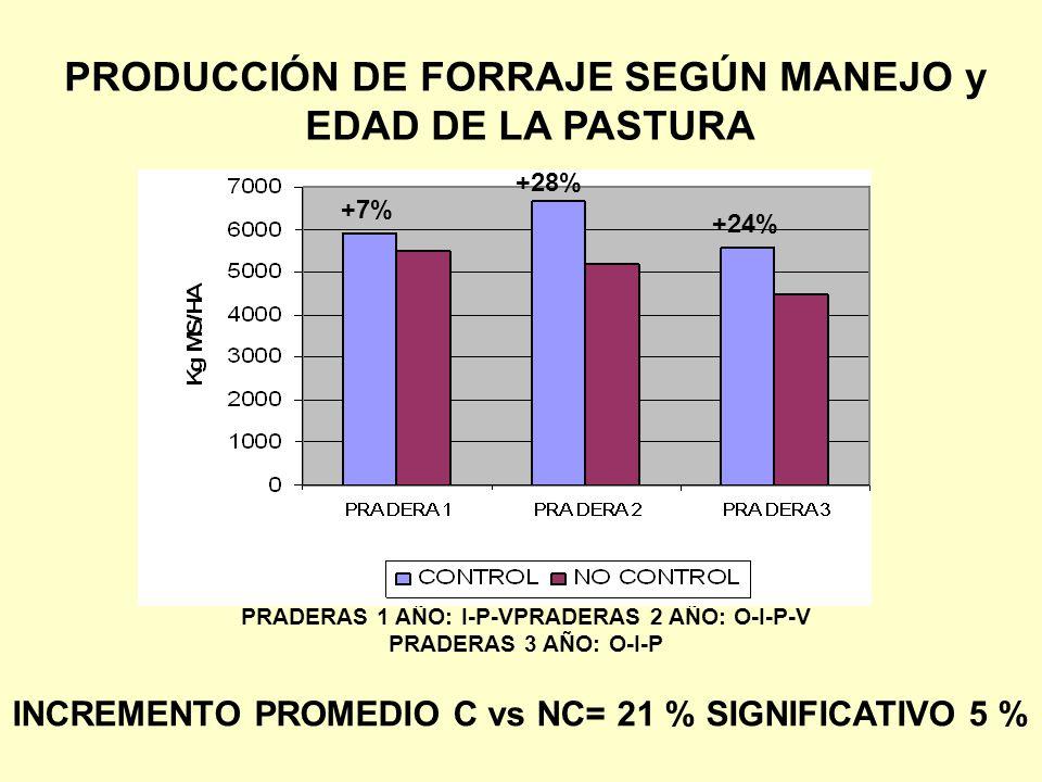 PRODUCCIÓN DE FORRAJE SEGÚN MANEJO y EDAD DE LA PASTURA