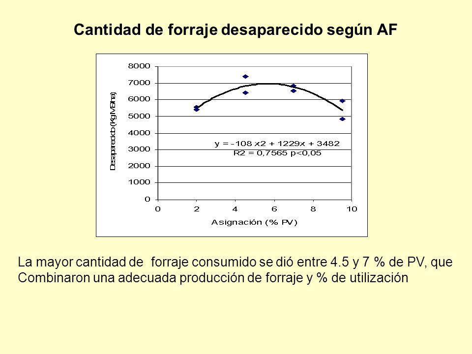 Cantidad de forraje desaparecido según AF