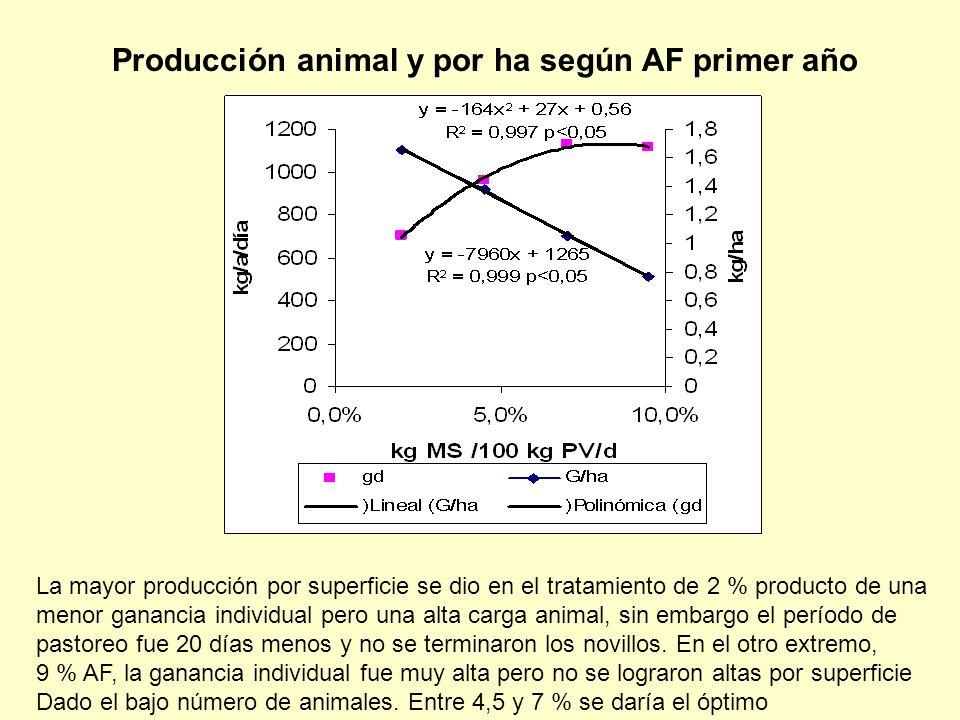 Producción animal y por ha según AF primer año