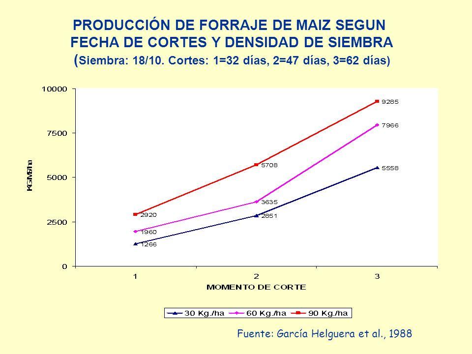 PRODUCCIÓN DE FORRAJE DE MAIZ SEGUN