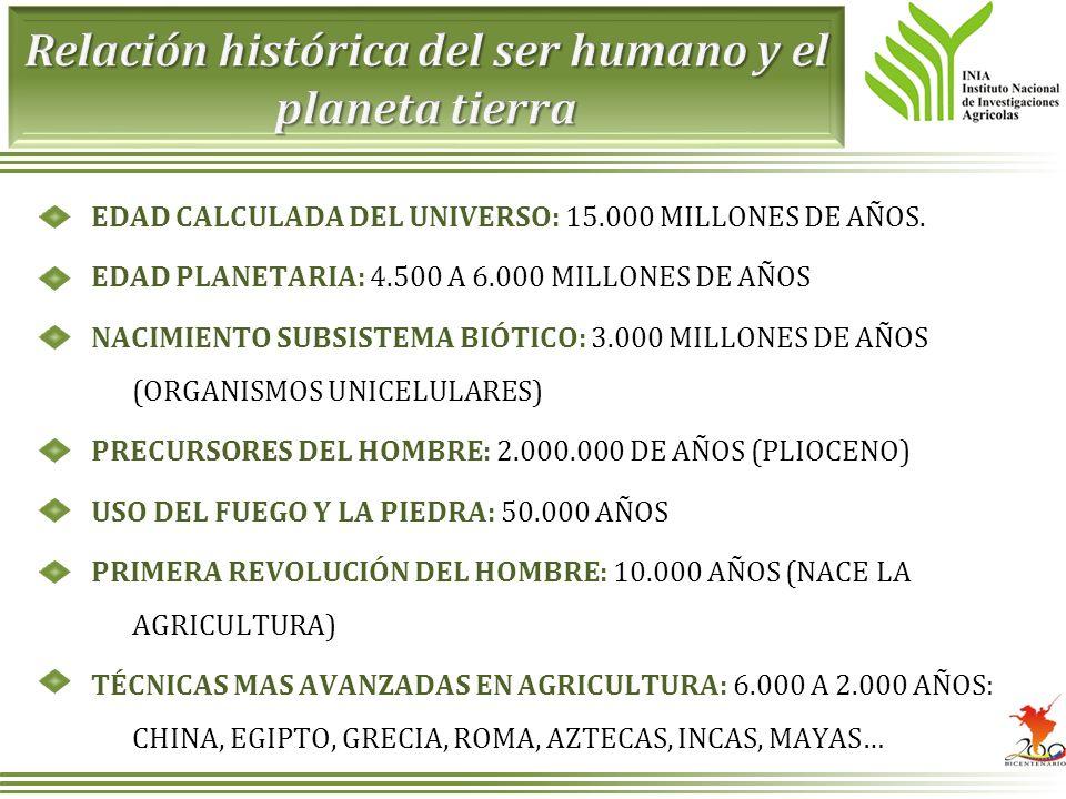 Relación histórica del ser humano y el planeta tierra