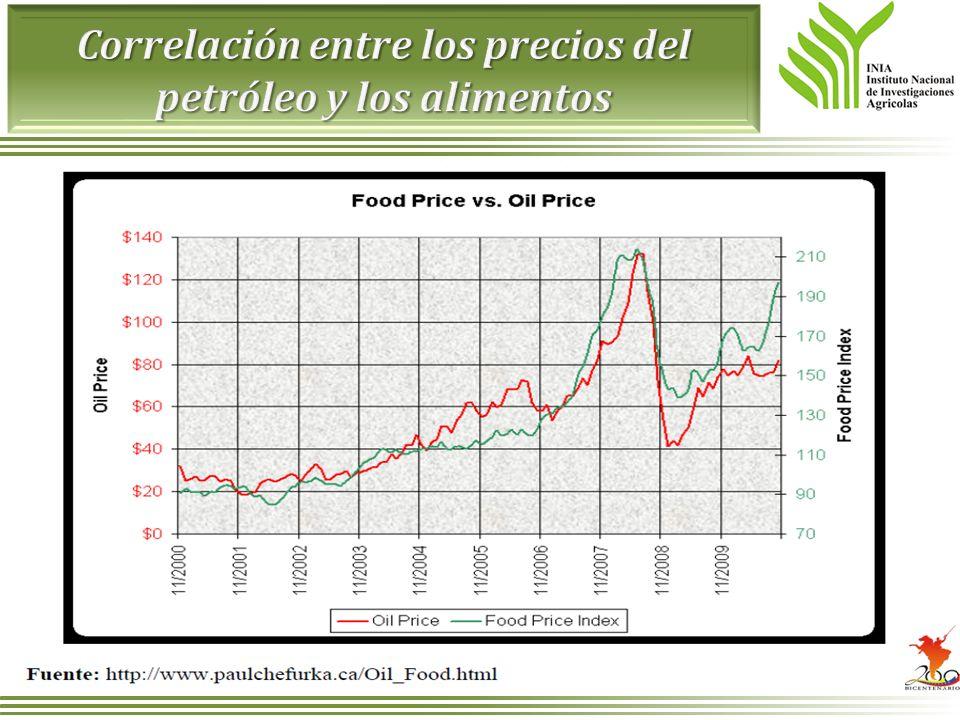 Correlación entre los precios del petróleo y los alimentos