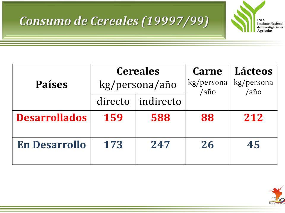 Consumo de Cereales (19997/99)