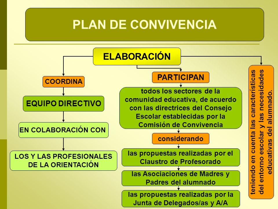 PLAN DE CONVIVENCIA ELABORACIÓN PARTICIPAN EQUIPO DIRECTIVO