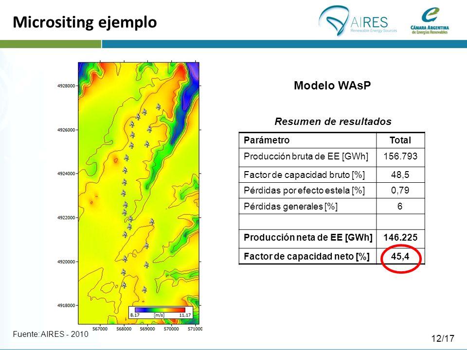 Micrositing ejemplo Modelo WAsP Resumen de resultados Parámetro Total