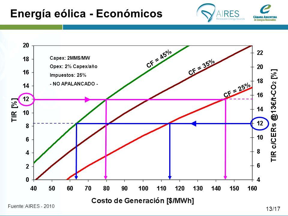 Energía eólica - Económicos
