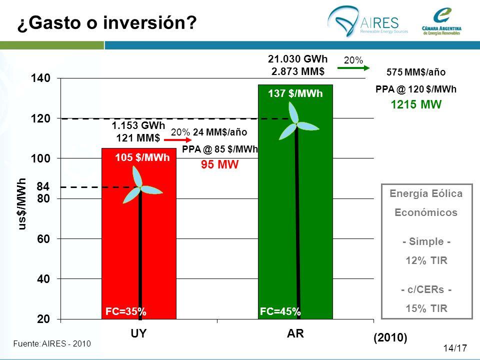 ¿Gasto o inversión 1215 MW 95 MW 84 (2010) Energía Eólica Económicos