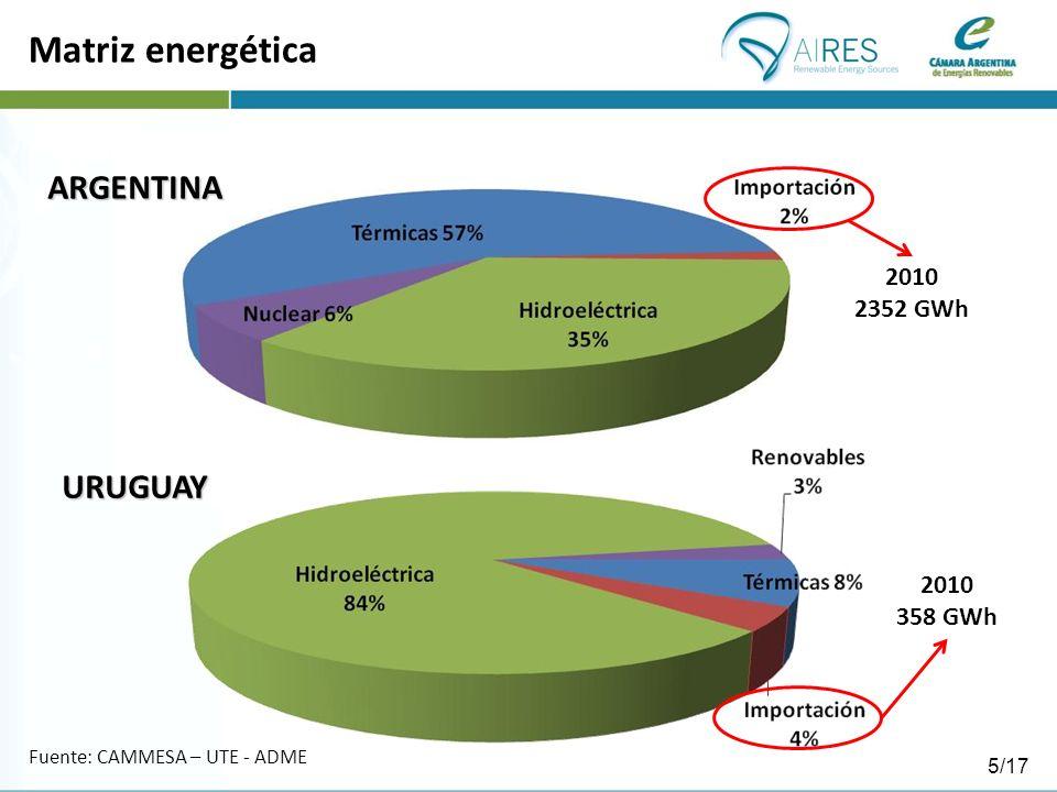 Matriz energética ARGENTINA URUGUAY 2010 2352 GWh 2010 358 GWh