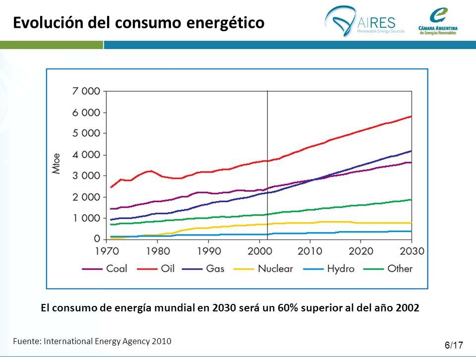 Evolución del consumo energético