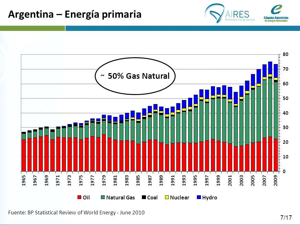 Argentina – Energía primaria