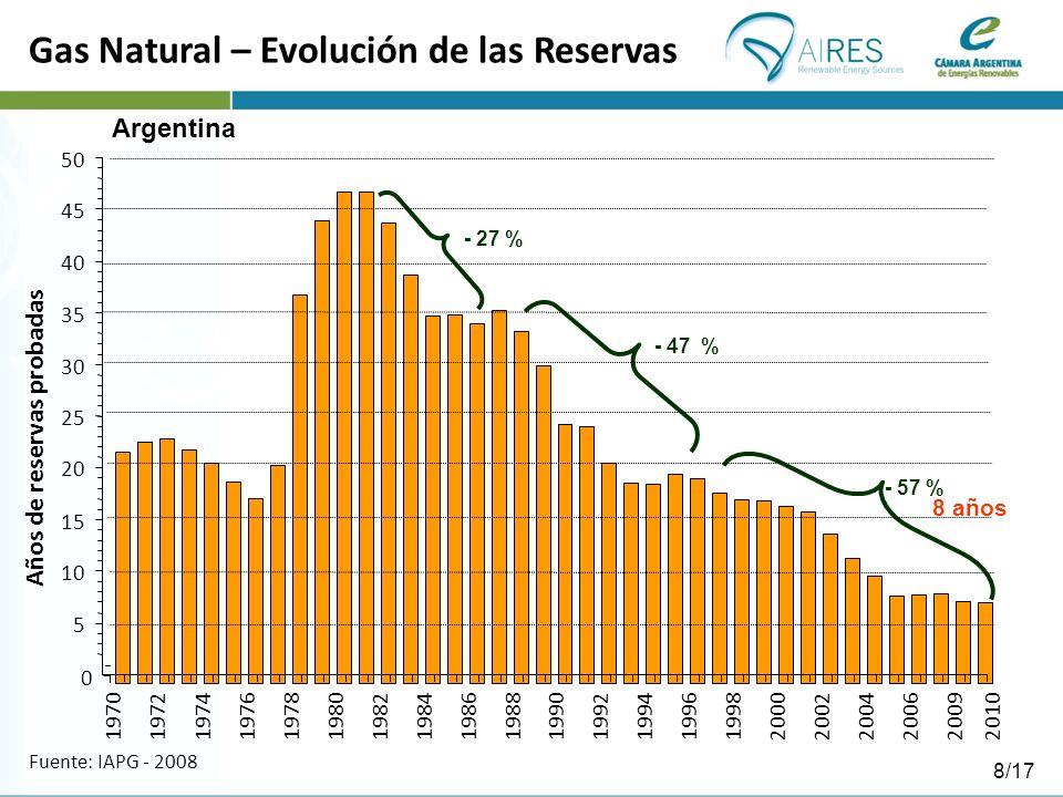 Gas Natural – Evolución de las Reservas