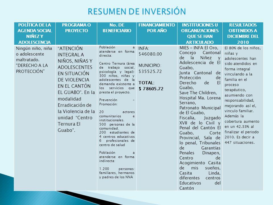 RESUMEN DE INVERSIÓN POLÍTICA DE LA AGENDA SOCIAL NIÑEZ Y ADOLESCENCIA. PROGRAMA O PROYECTO. No. DE BENEFICIARIO.