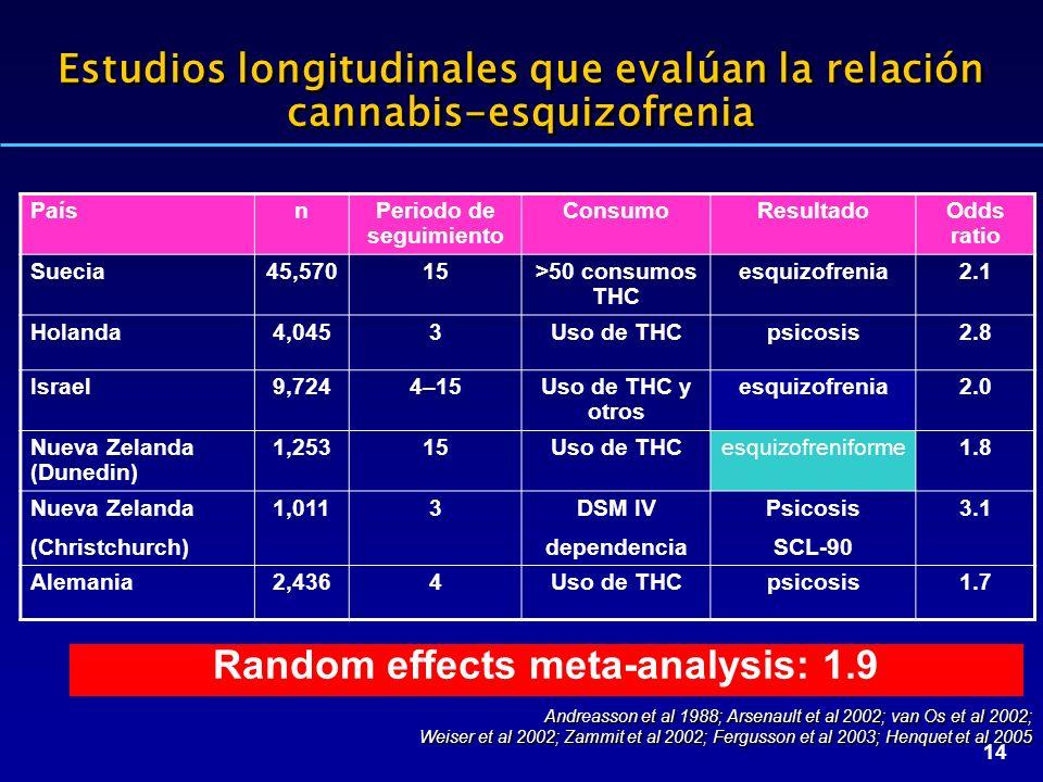 Estudios longitudinales que evalúan la relación cannabis-esquizofrenia
